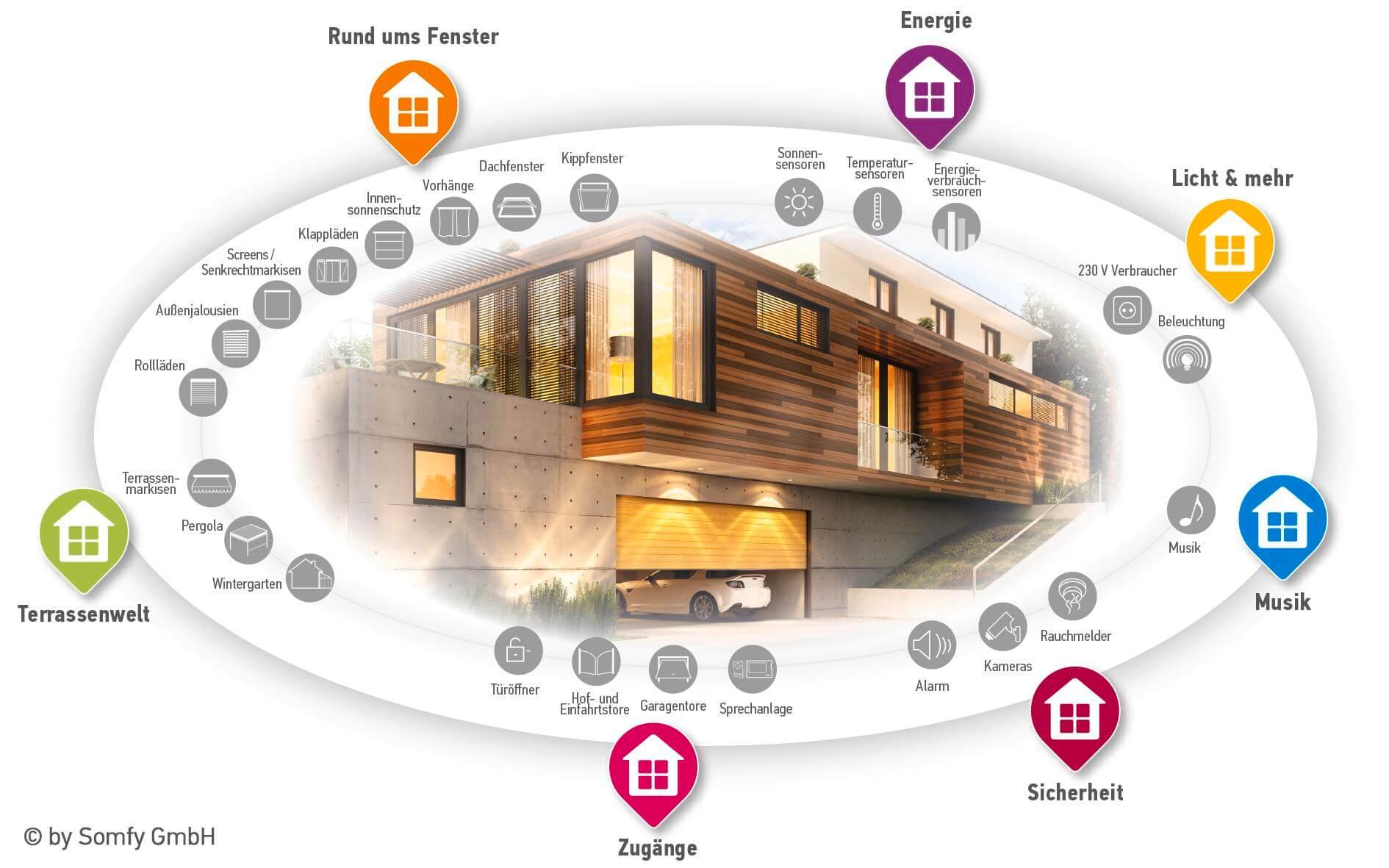 Smart Home Übersicht